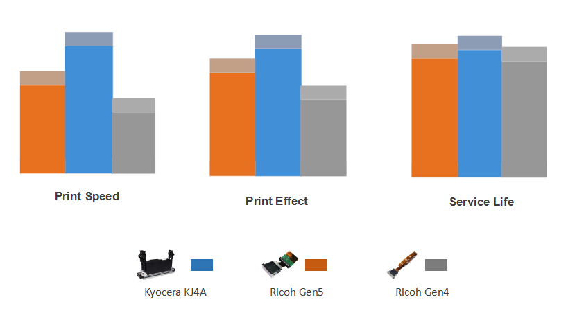 comparisons between Ricoh printheads and Kyocera printhead