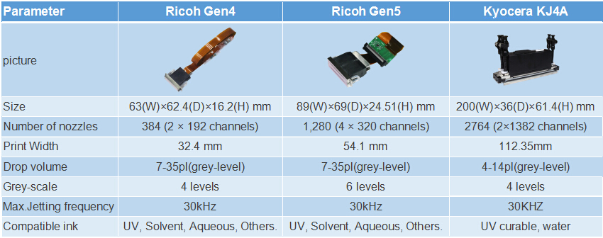 difference between Ricoh printhead and Kyocera printhead