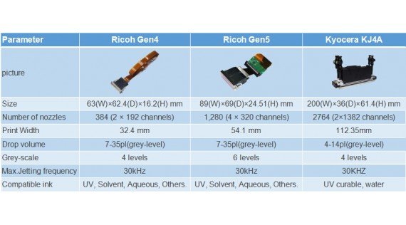 Comparisons between Ricoh Head and Kyocera Head for UV Printers